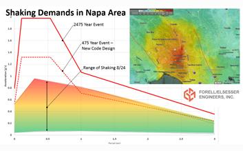 Napa Earthquake 8/24/2014 (click to expand)